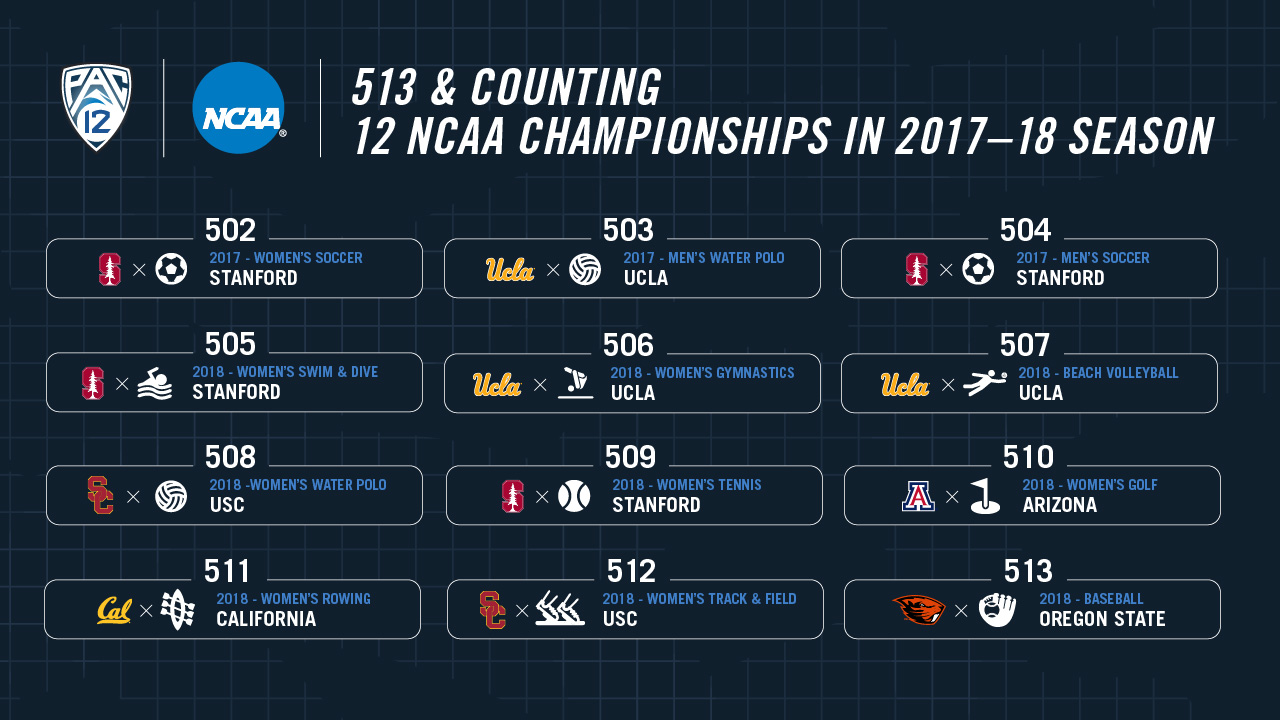save off 3beea 3b0c0 Pac-12 leads the nation in NCAA Championships for the 13th year in a row    Pac-12