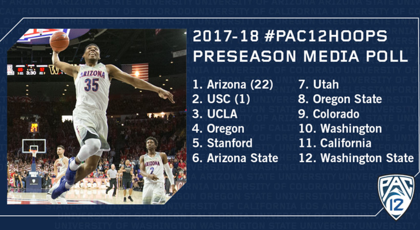 2017-18 Pac-12 Men's Basketball preseason media poll
