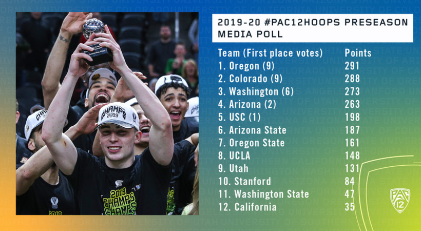 Oregon Edges Colorado As 2019 20 Pac 12 Men S Basketball