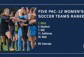 Five Pac-12 women's soccer teams nationally ranked