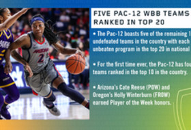 Five Pac-12 women's basketball teams ranked in the top 20