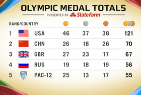 2016 Olympics: Pac-12 Rio Olympics Quick Facts