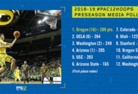 2018-19 Pac-12 Men's Basketball preseason poll