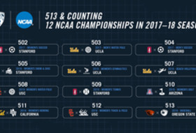 Pac-12 institutions won 12 NCAA titles in 2017-18.