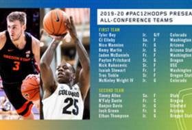 2019-20 Pac-12 Men's Basketball preseason All-Conference Teams