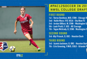 Eight Pac-12 women's soccer players selected in the 2019 NWSL Draft