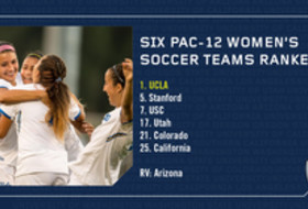 No. 1 ranked UCLA leads Pac-12 Women's Soccer