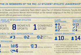 Pac-12 becomes first major conference to incorporate student-athletes into voting governance structure