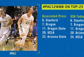 Postseason begins for seven Pac-12 women's basketball teams