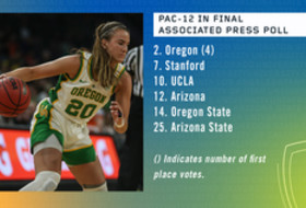 Pac-12 record six teams in the final AP women's basketball poll
