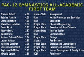 Pac-12 names gymnastics all-academic teams