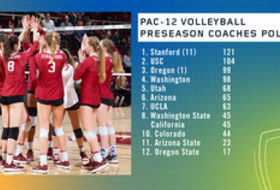 Stanford Volleyball voted Pac-12 preseason favorite again