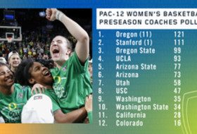Pac-12 Women's Basketball Coaches Vote Oregon Preseason Favorite