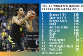 Media votes Oregon preseason favorite to win Pac-12 Women's Basketball crown