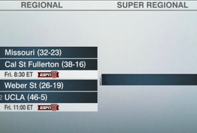 Bruins Earn No. 2 National Seed, Will Host Regionals